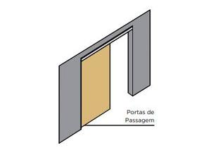 Portas de Passagem